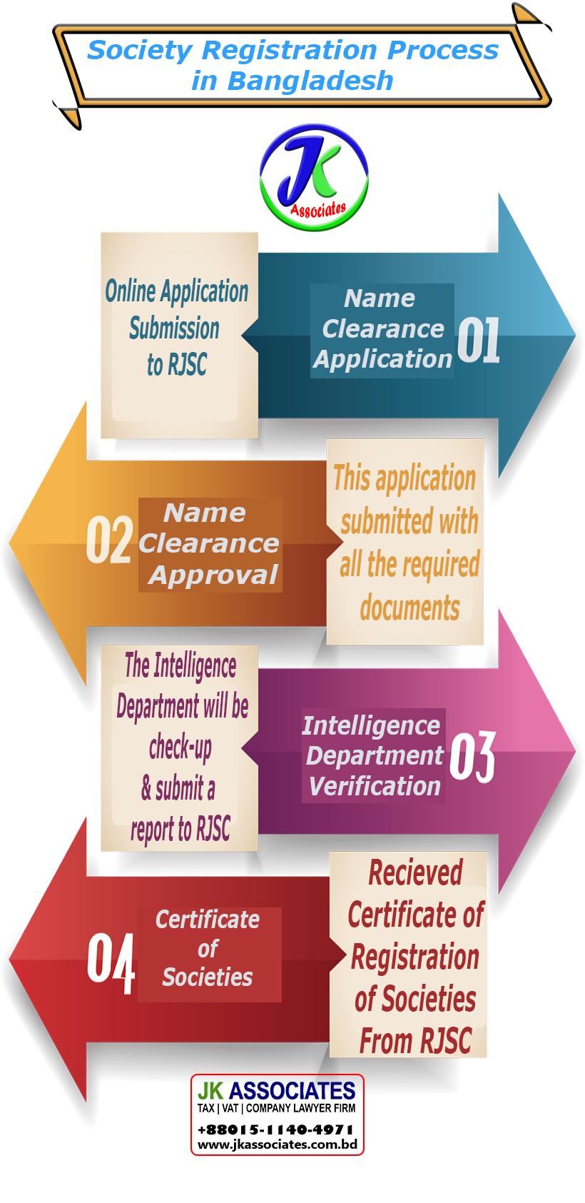 society-registration-in-bangladesh-jk-associates-tax-lawyer-vat-lawyer-company-registration-company-formation-company-lawyer-trademark-trade-mark-copyright-copy-right-patent-lawyer-in-bangladesh-trade-license-best-company-lawyer-in-dhaka