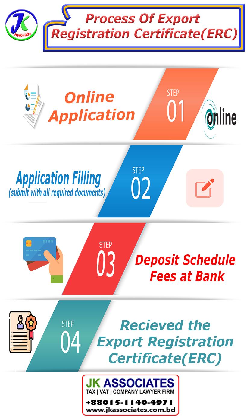 Export registration certificate process